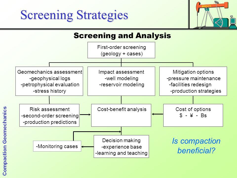 Options strategies screener