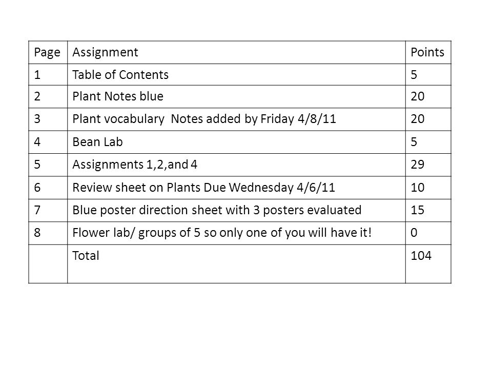Page Assignment. Points. 1. Table of Contents. 5. 2. Plant Notes blue. 20. 3. Plant vocabulary Notes added by Friday 4/8/11.