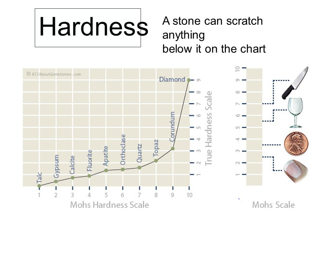 Hardness A stone can scratch anything below it on the chart