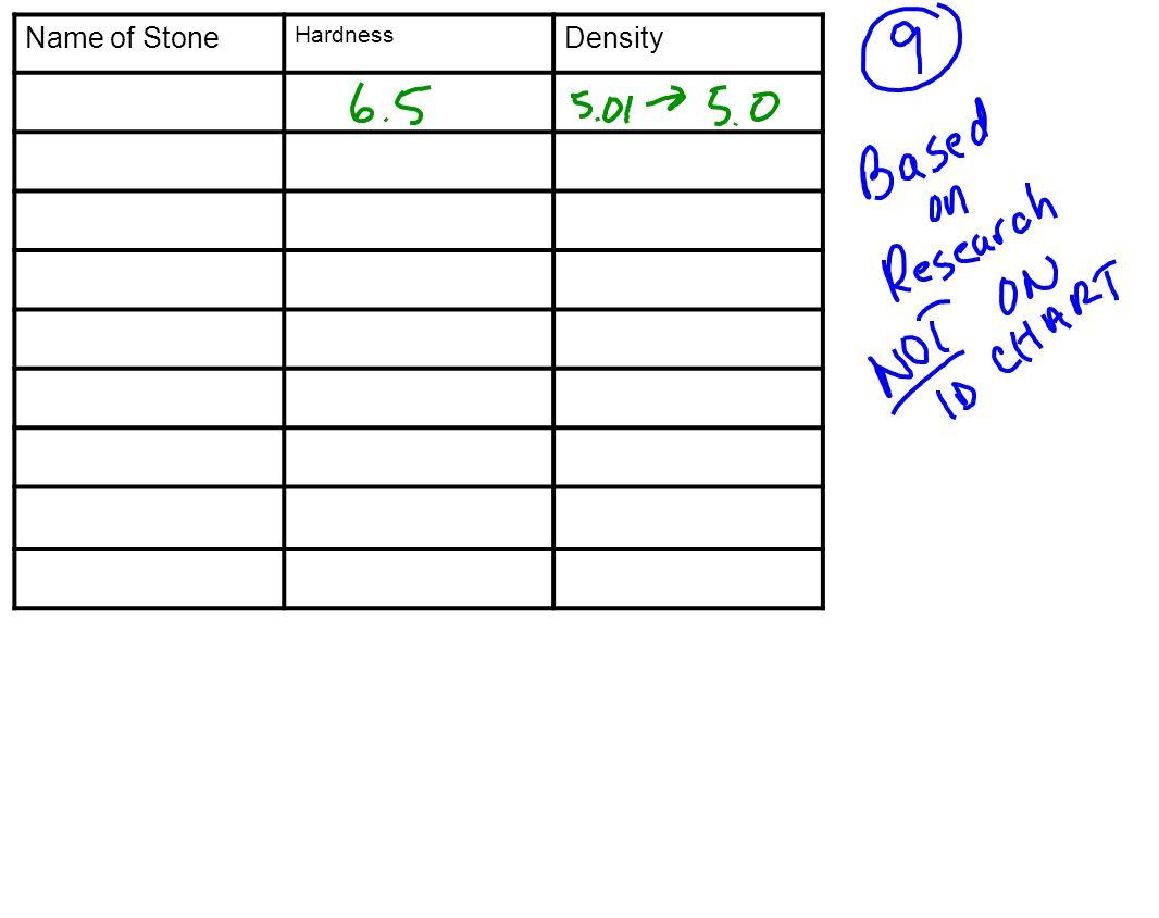 Name of Stone Hardness Density