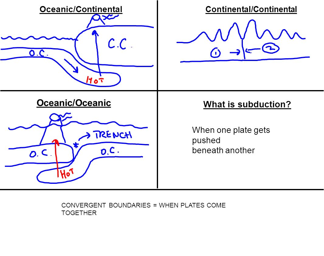 Oceanic/Oceanic What is subduction Oceanic/Continental