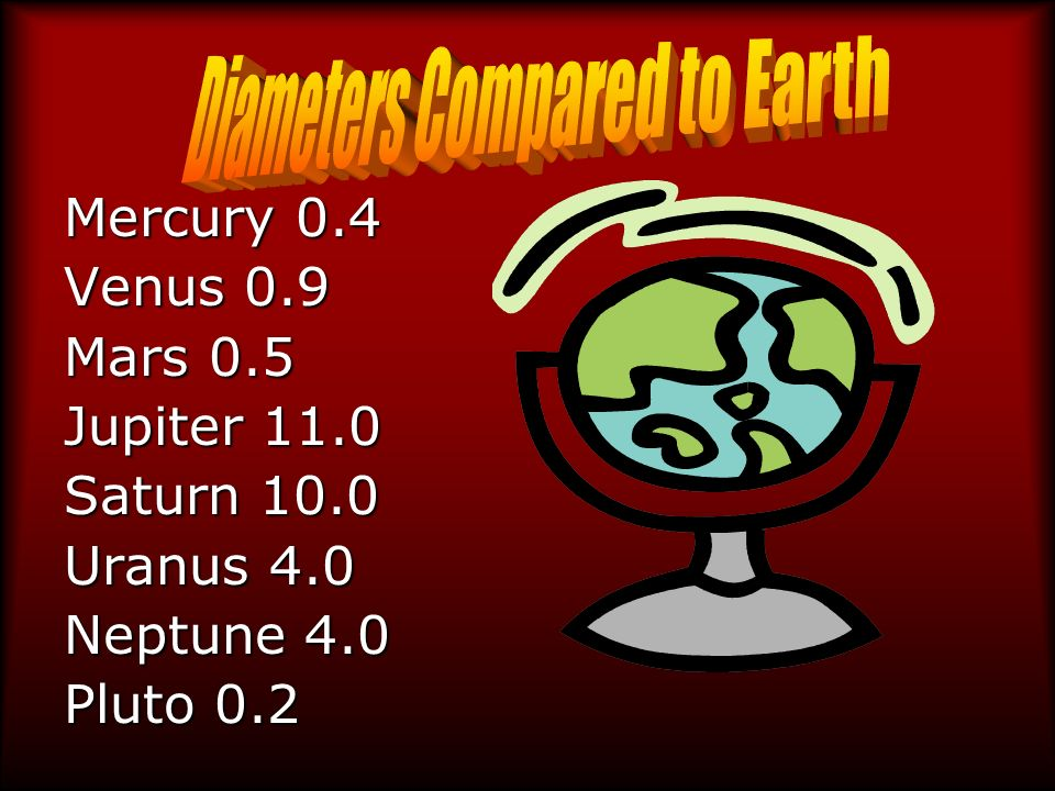 Diameters Compared to Earth