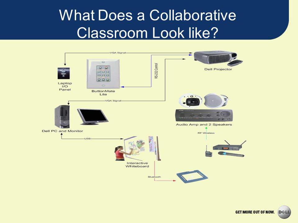 What Does a Collaborative Classroom Look like