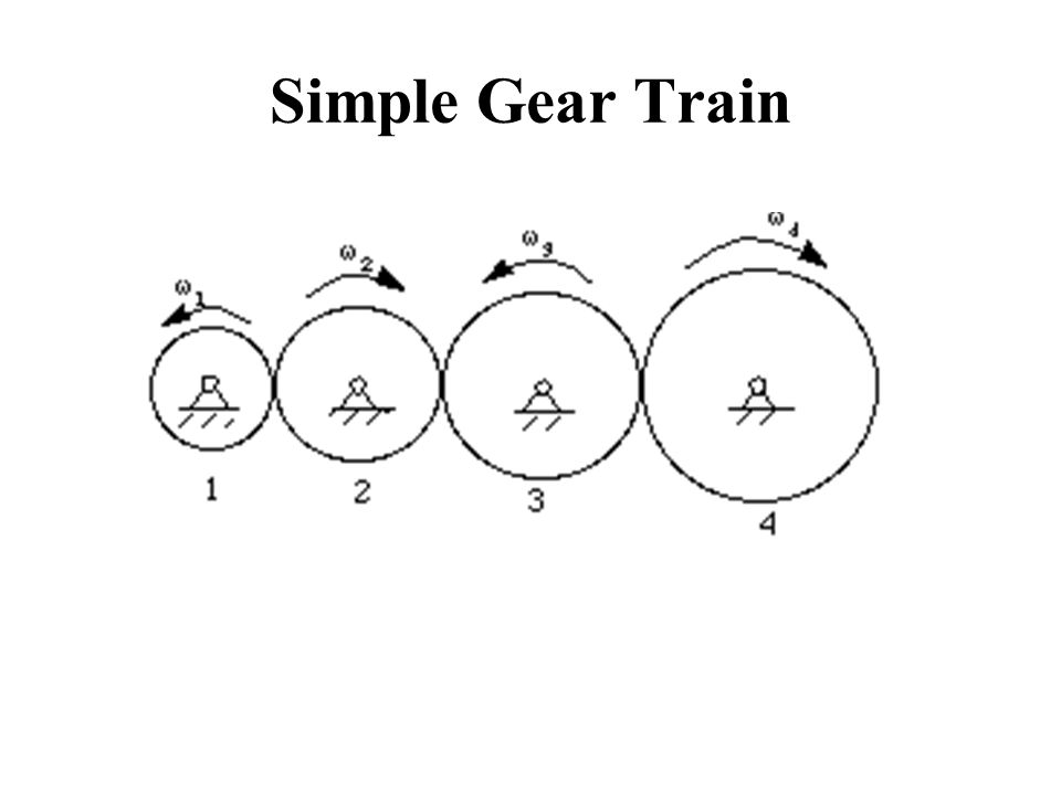 Gear Contents Power Transmission Gear Types Of Gears
