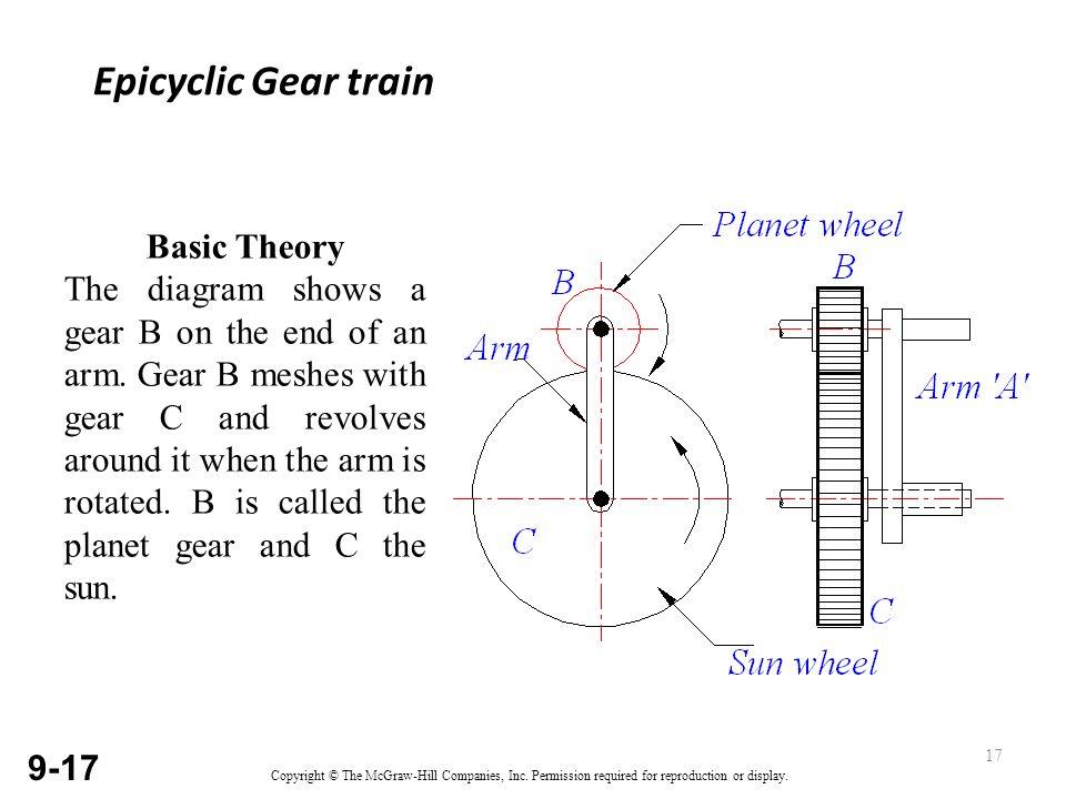 types of gear trains simple gear train compound gear train ... gear train line diagram