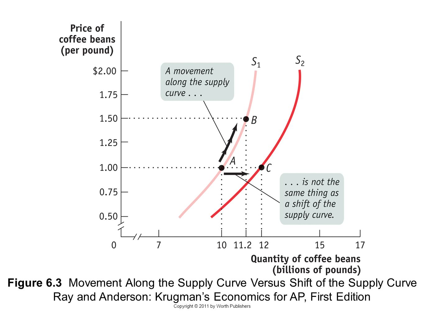 supply and demand and c shift Market supply and demand and equilibrium prices  which of the following would shift the supply curve for housing in  b increase in supply c increase in demand.