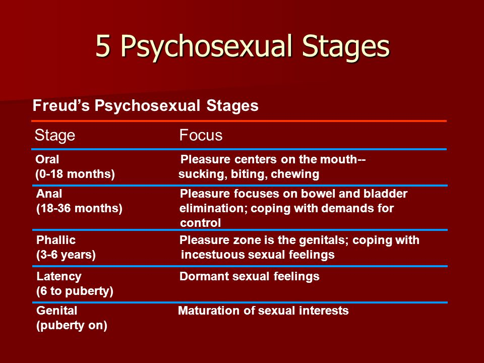 5 Psychosexual Stages Freud's Psychosexual Stages Stage Focus