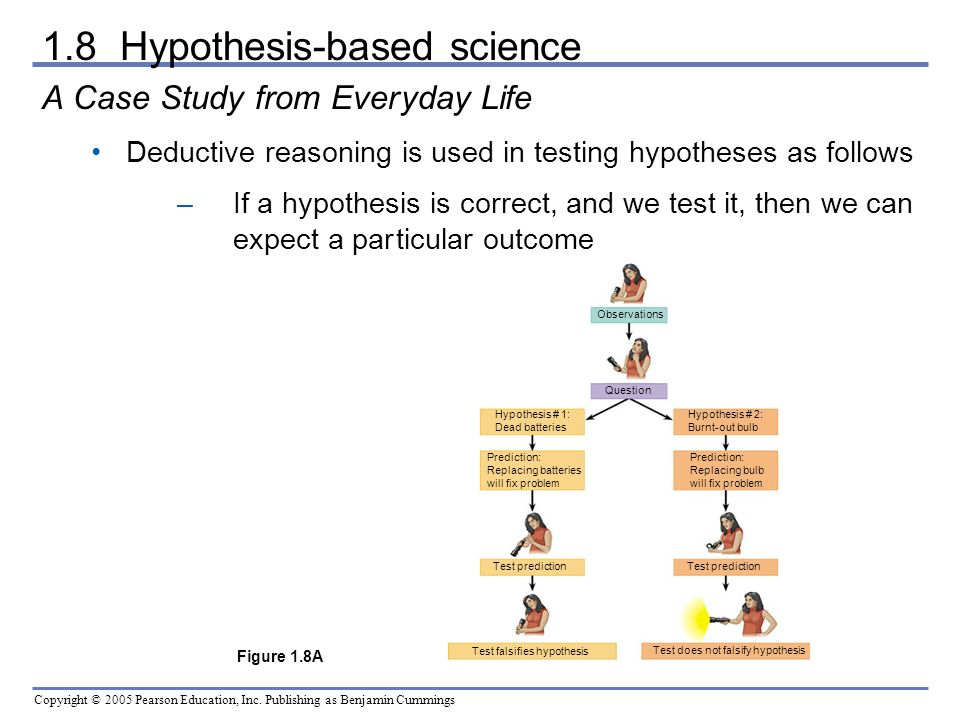 1.8 Hypothesis-based science
