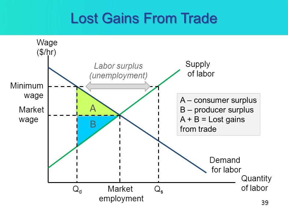 surplus connected with labor