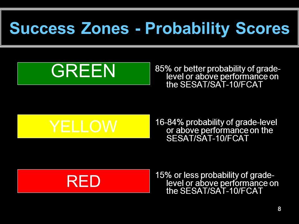 Success Zones - Probability Scores
