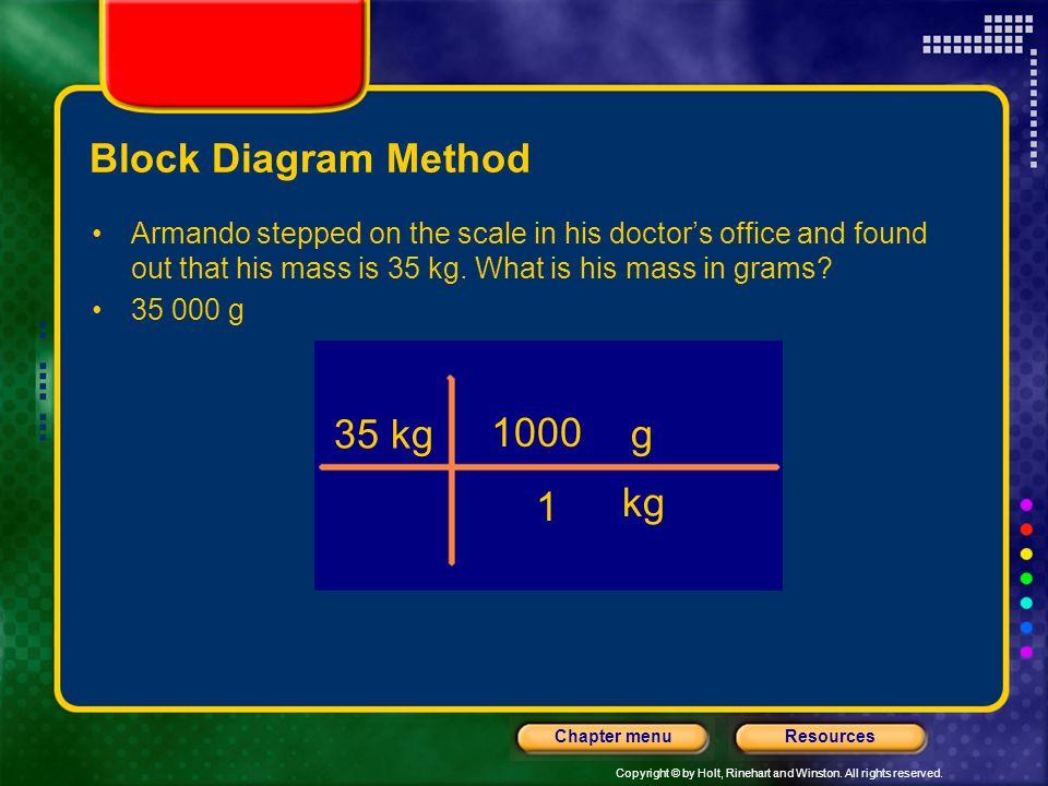Block Diagram Method 35 kg 1000 1 g kg
