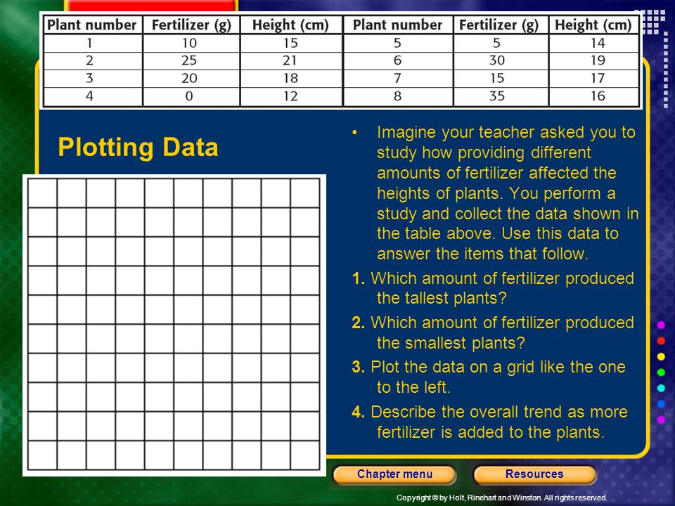 Imagine your teacher asked you to study how providing different amounts of fertilizer affected the heights of plants. You perform a study and collect the data shown in the table above. Use this data to answer the items that follow.