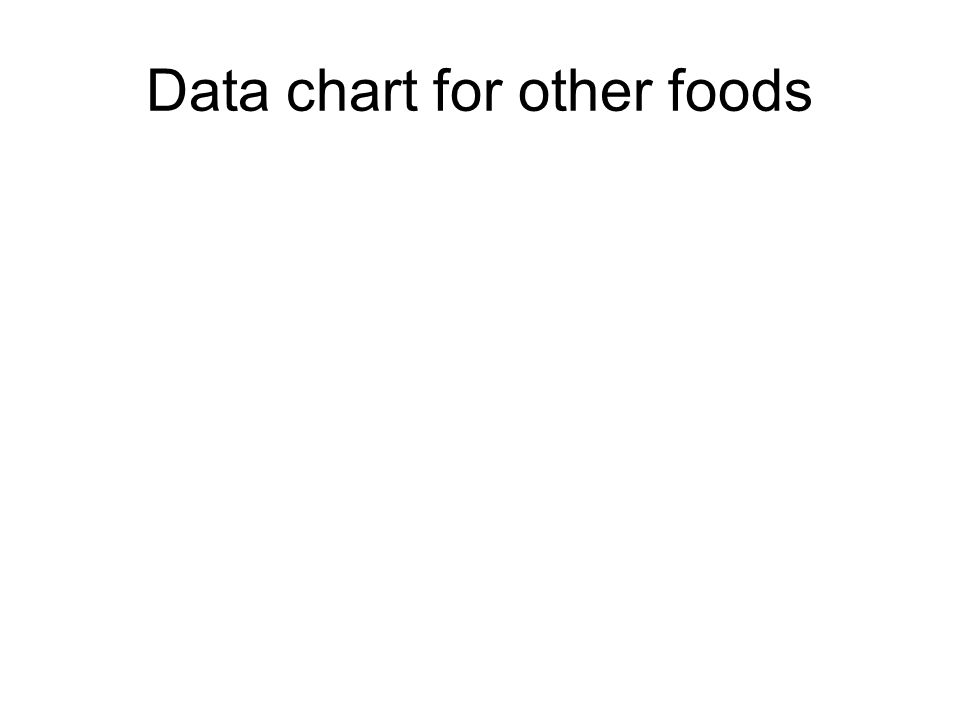 Data chart for other foods