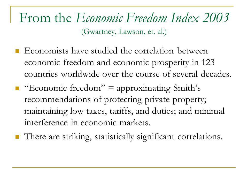 From the Economic Freedom Index 2003 (Gwartney, Lawson, et. al.)