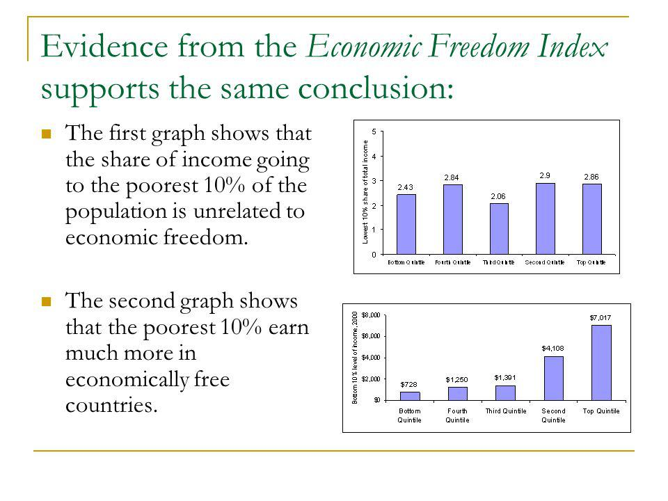 Evidence from the Economic Freedom Index supports the same conclusion: