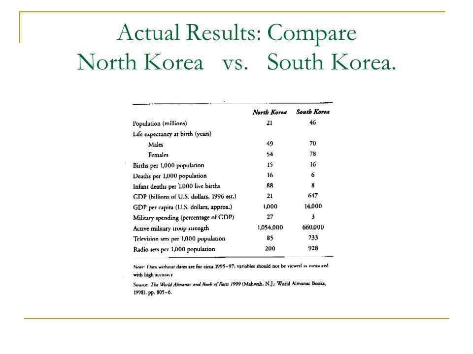 Actual Results: Compare North Korea vs. South Korea.