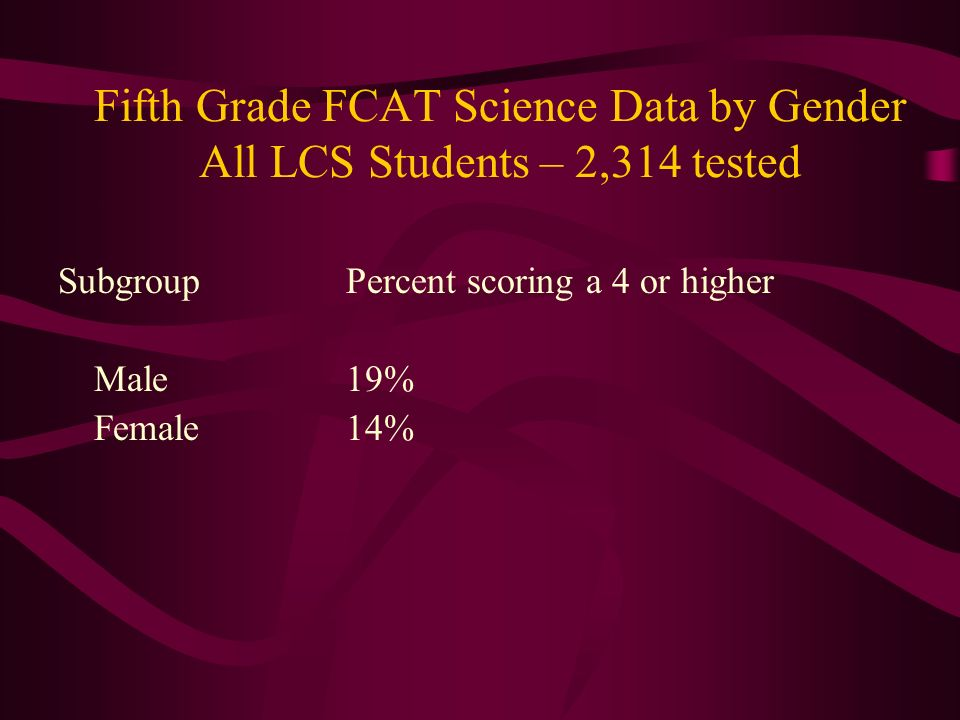 Fifth Grade FCAT Science Data by Gender All LCS Students – 2,314 tested