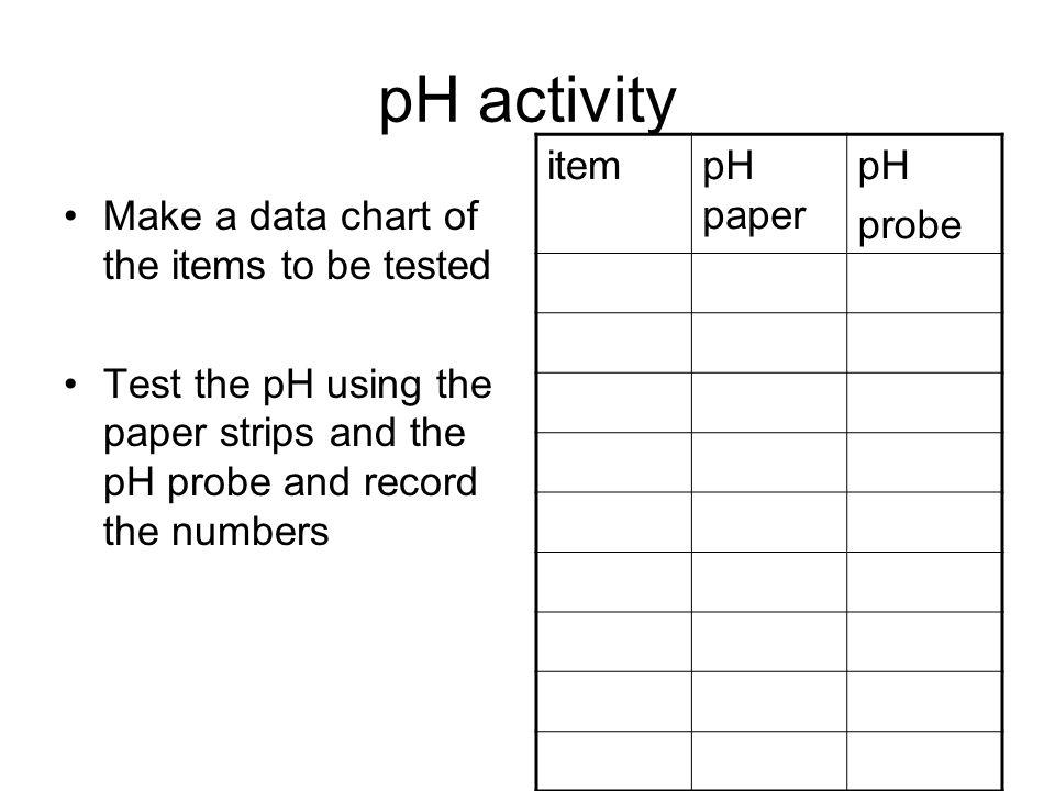 pH activity item pH paper pH probe