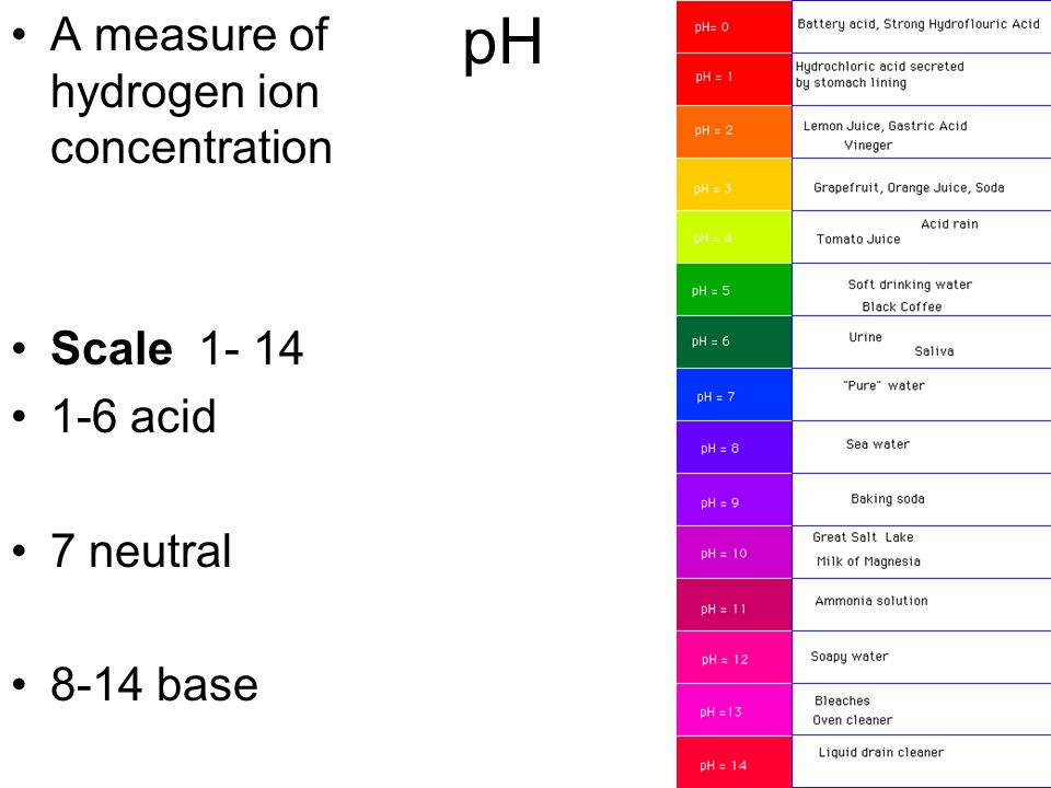 pH A measure of hydrogen ion concentration Scale 1- 14 1-6 acid