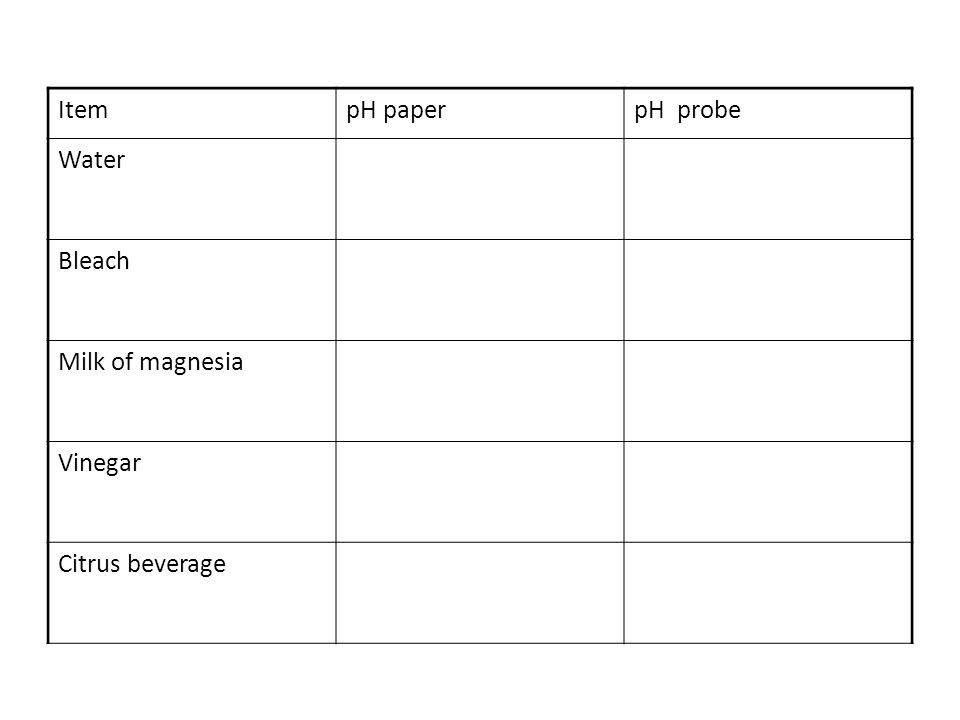 Item pH paper pH probe Water Bleach Milk of magnesia Vinegar Citrus beverage