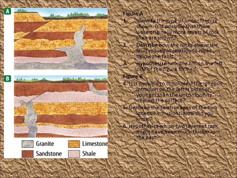 Figure A Identify the type of unconformity shown. Is it possible that there were originally more layers of rock than are shown