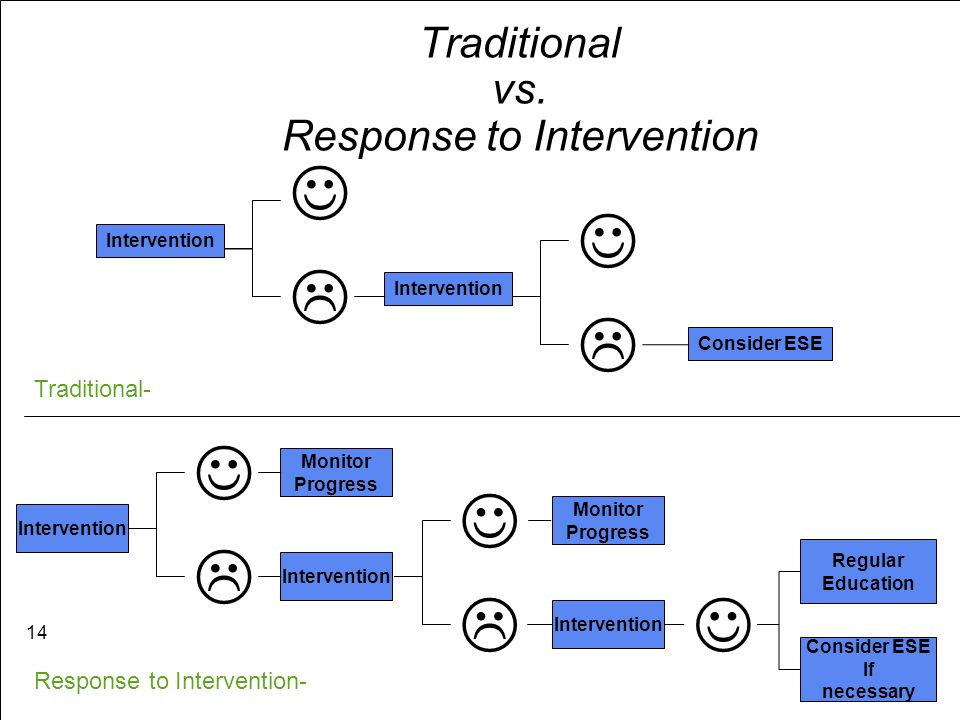 Traditional vs. Response to Intervention