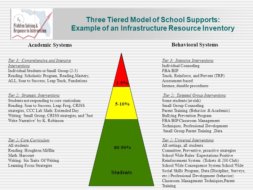 Three Tiered Model of School Supports: