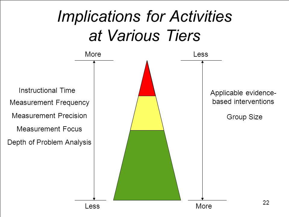 Implications for Activities at Various Tiers