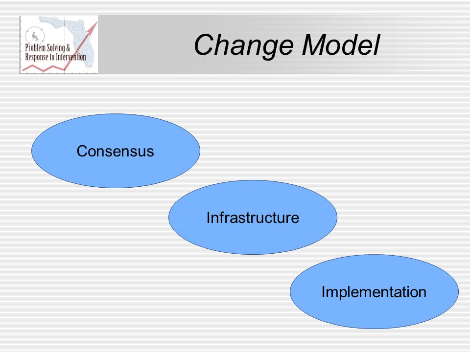 Change Model Consensus Infrastructure Implementation