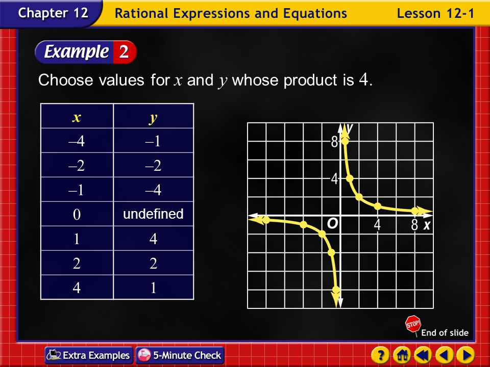 Choose values for x and y whose product is 4. x y –4 –1 –2