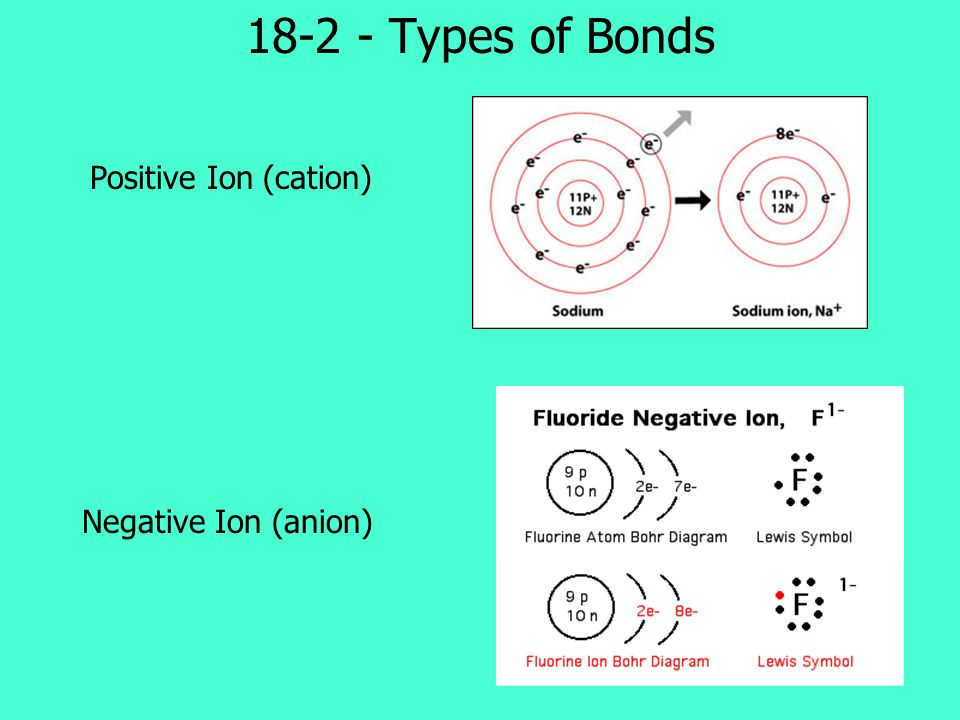 18-2 - Types of Bonds Positive Ion (cation) Negative Ion (anion)