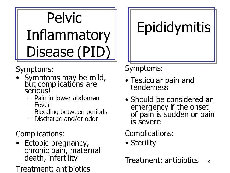 Pelvic Inflammatory Disease (PID)