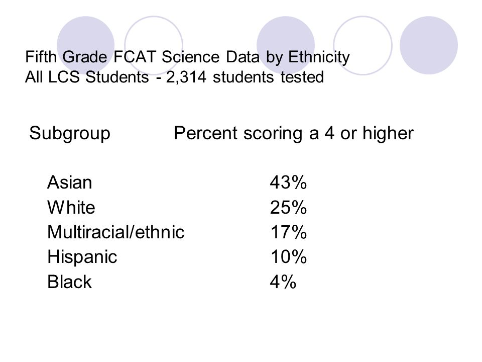 Subgroup Percent scoring a 4 or higher Asian 43% White 25%