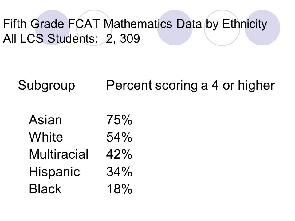 Subgroup Percent scoring a 4 or higher Asian 75% White 54%
