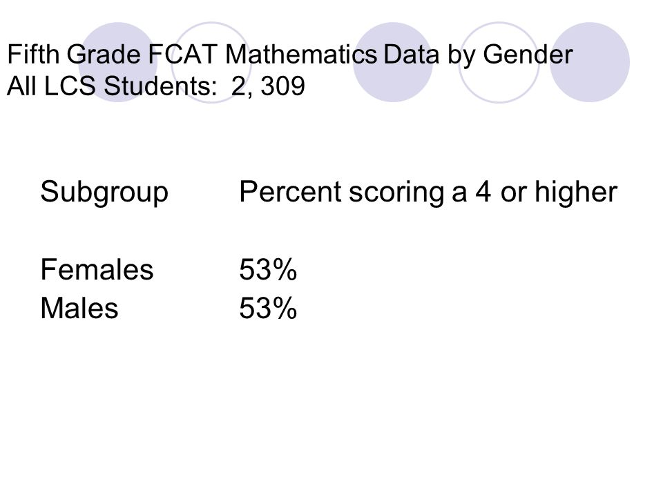 Fifth Grade FCAT Mathematics Data by Gender All LCS Students: 2, 309