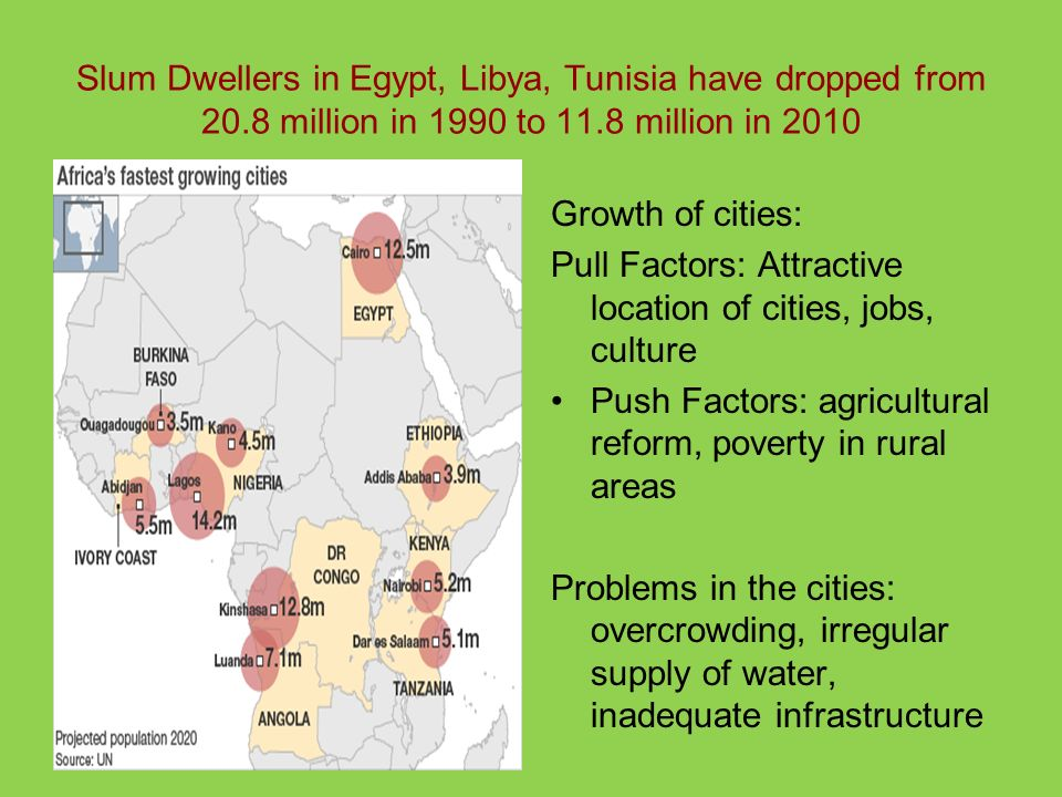Slum Dwellers in Egypt, Libya, Tunisia have dropped from 20