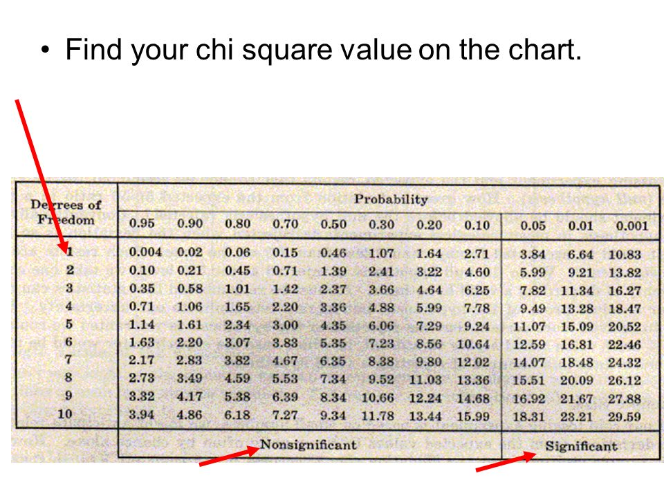 Find your chi square value on the chart.
