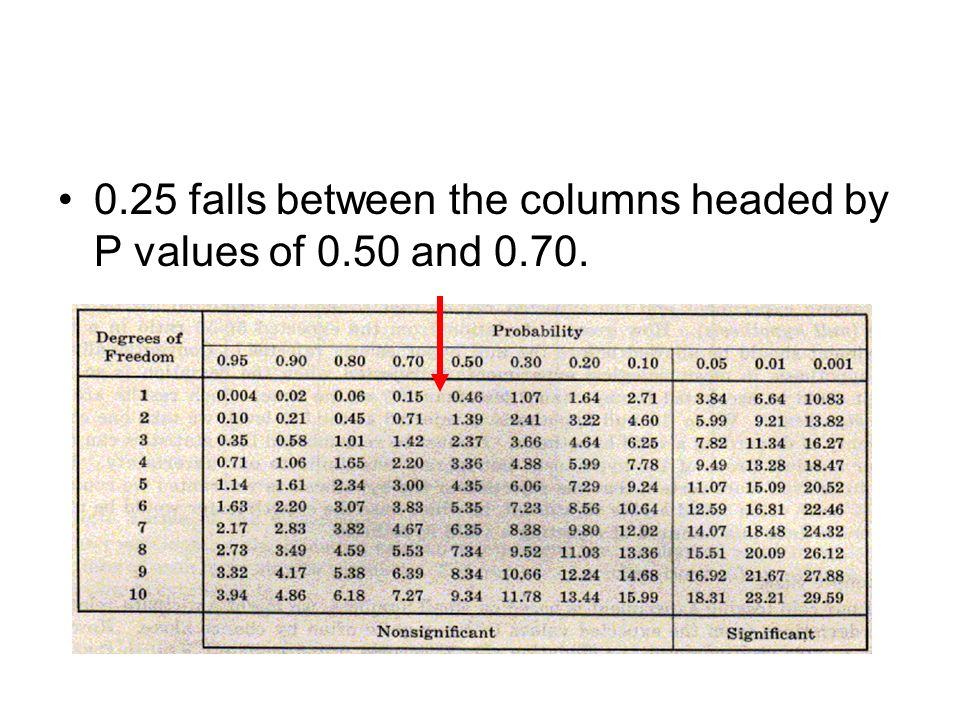 0.25 falls between the columns headed by P values of 0.50 and 0.70.