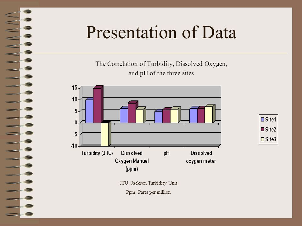 Presentation of Data The Correlation of Turbidity, Dissolved Oxygen,