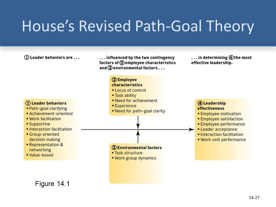 path goal theory essay example Keywords: path goal theory examples, leadership theory example in the path-theory preferring to jeanne lewis case, she used several behavior techniques to influence her staff the staff behavior to the techniques will be explained in relation to path-goal theory.
