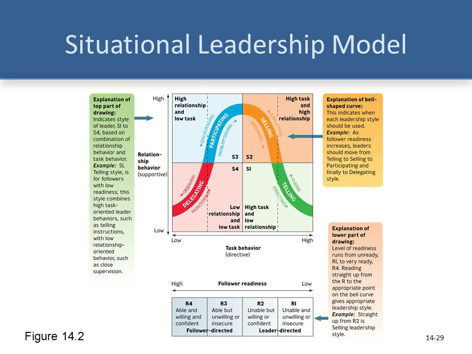explain functional leadership situational leadership and transformational leadership This definition explains the meaning of leadership or transactional), servant, situational and transformational hinges on cross-functional team.