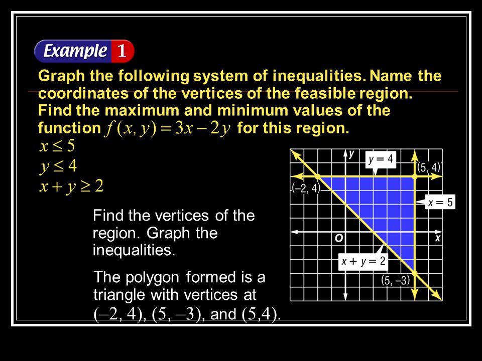 Find the vertices of the region. Graph the inequalities.