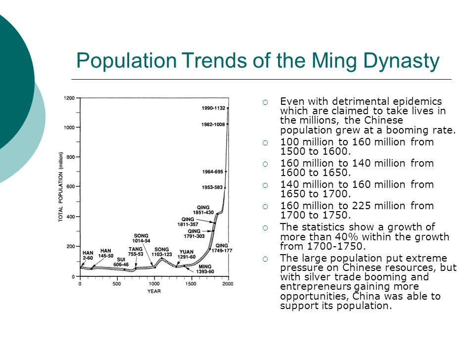 Population Trends of the Ming Dynasty