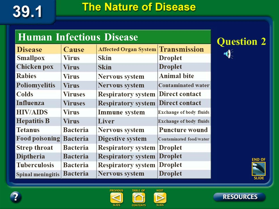 Human Infectious Disease Question 2