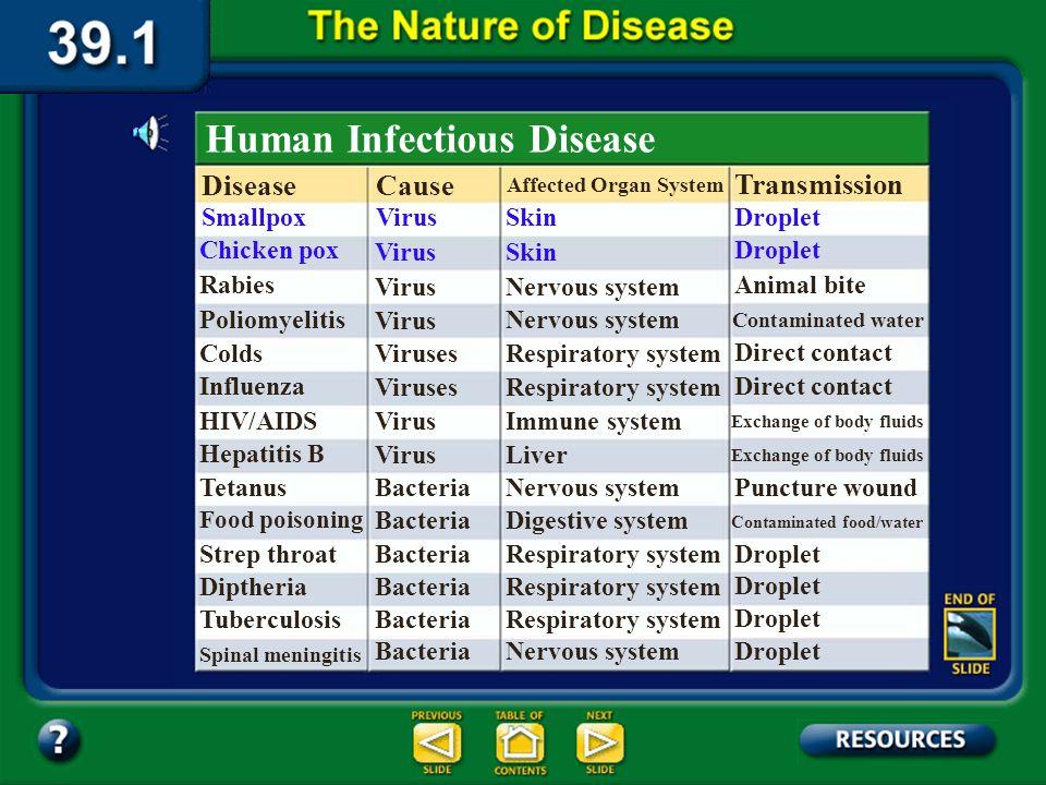 Human Infectious Disease