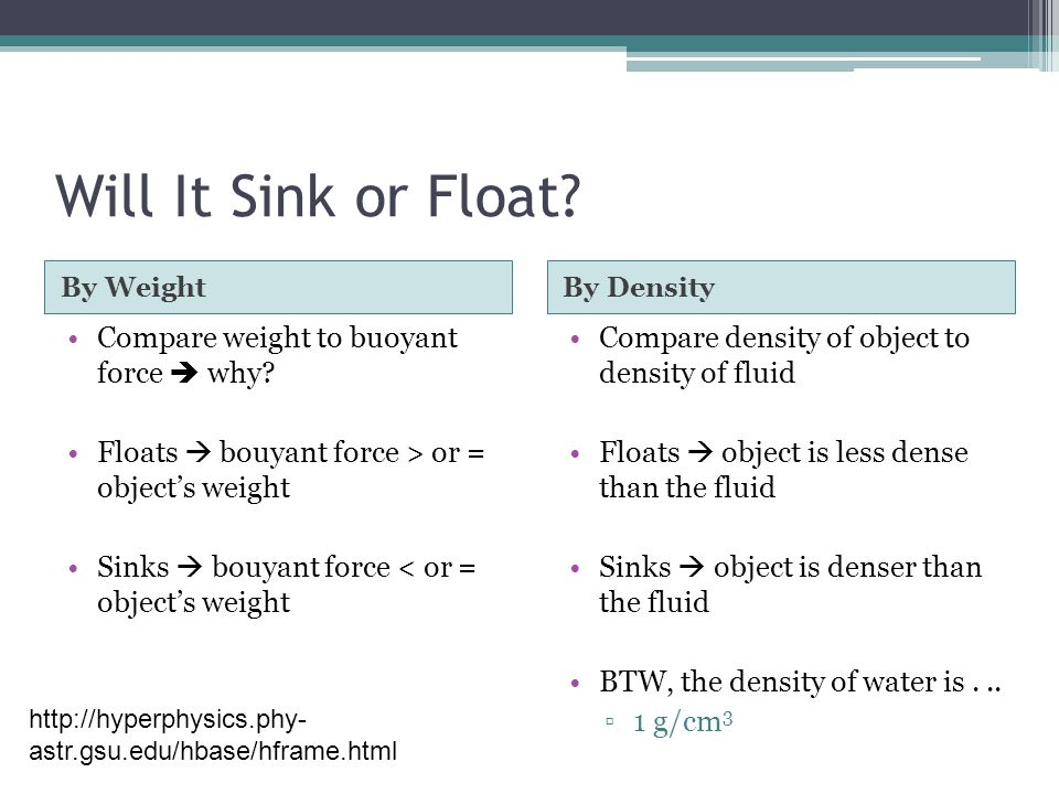 Will It Sink or Float Compare weight to buoyant force  why