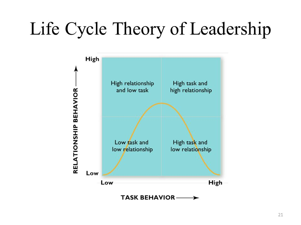 Life Cycle Theory of Leadership