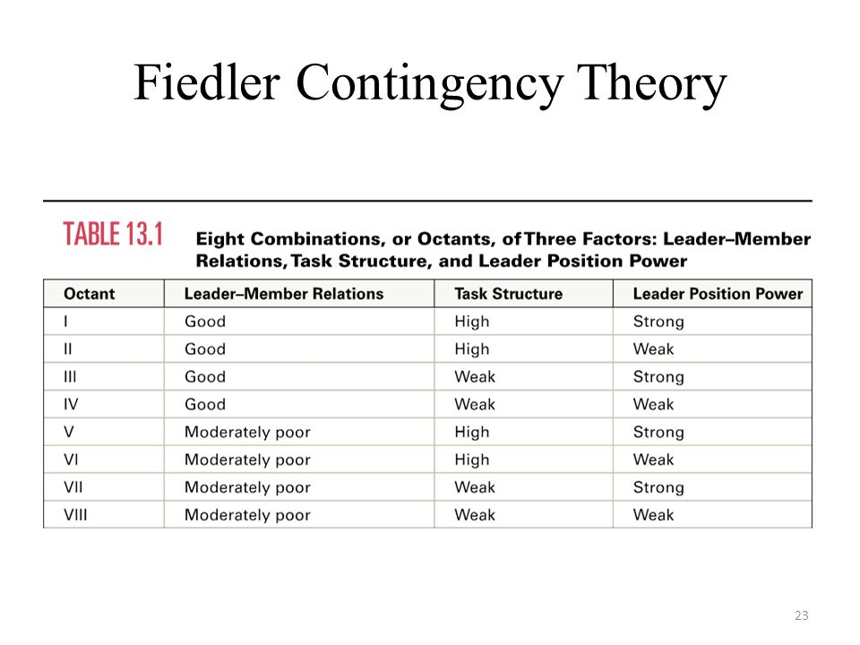 Fiedler Contingency Theory