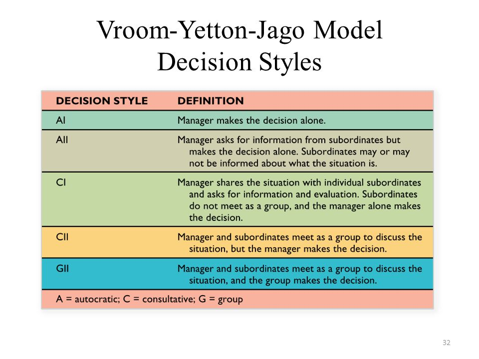 Vroom-Yetton-Jago Model Decision Styles