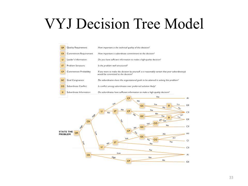 VYJ Decision Tree Model